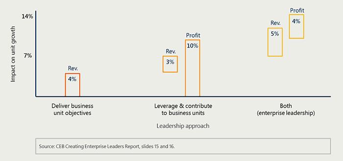 Enterprise leadership