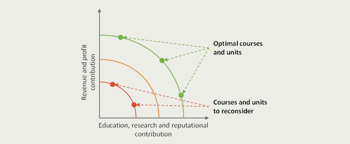 Retaining the edge with course architecture optimisation