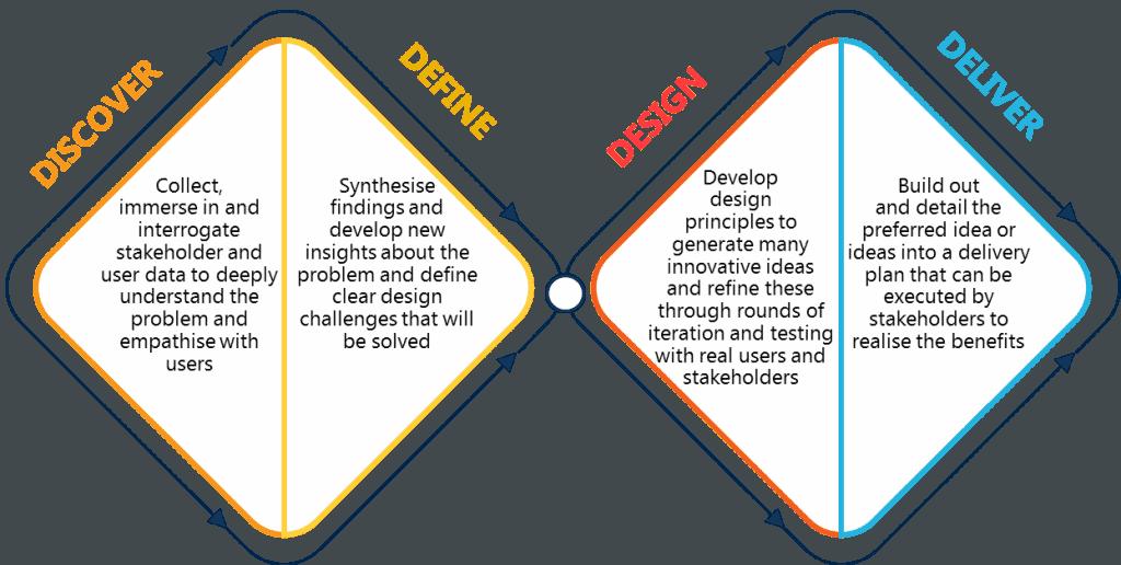 Figure 1: Design sprints: solve persistent system challenges fast