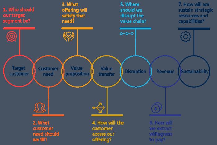Determining best fit business model