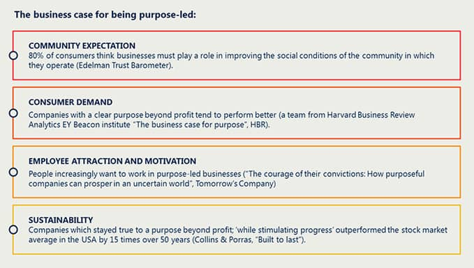 The business case for being purpose-led