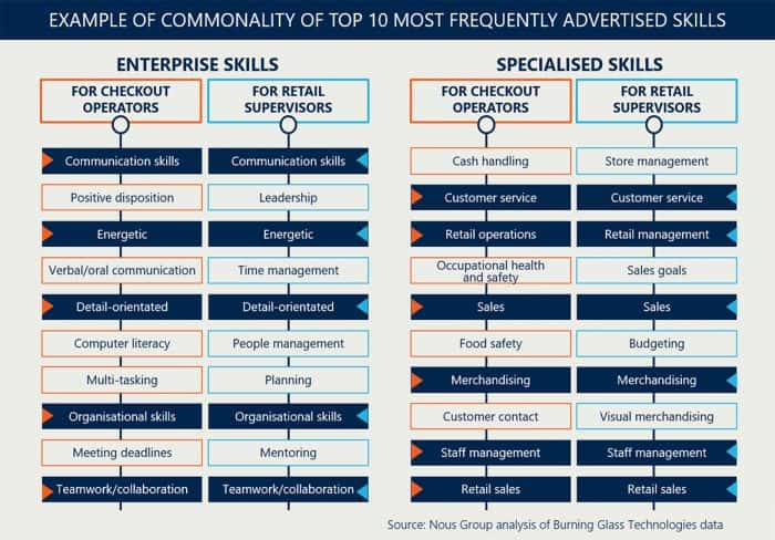 Example of commonality of top 10 most frequently advertised skills