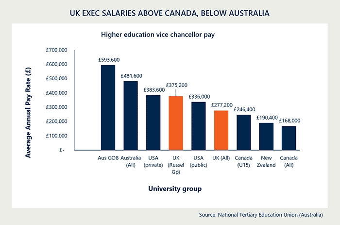 UK university executive salaries