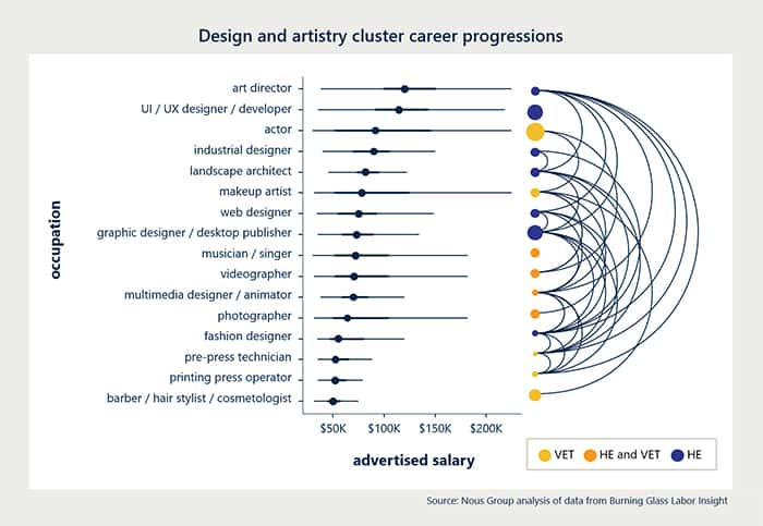 Design-and-artistry-cluster-career-progressions