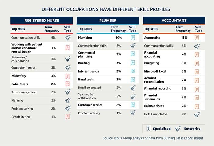Different occupations have different skill profiles