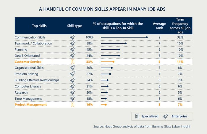 A handful of common skills appear in many job ads