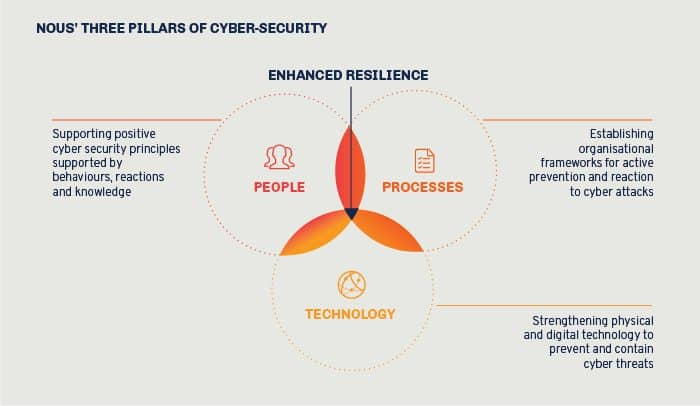 Pillars of cyber-security