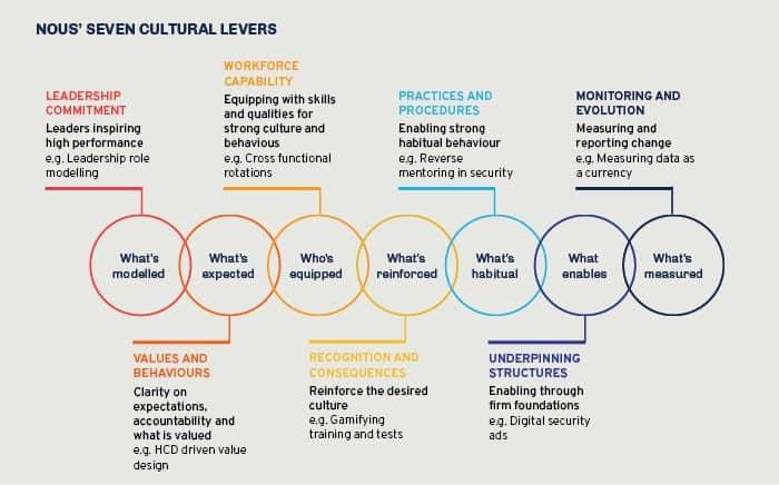 Culture change levers