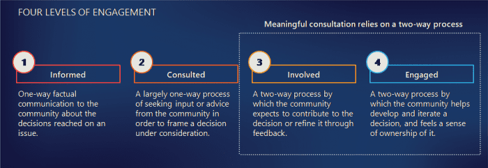 Four levels of engagement