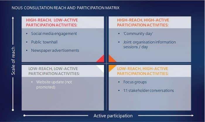 Nous Consultation Reach and Participation Matrix